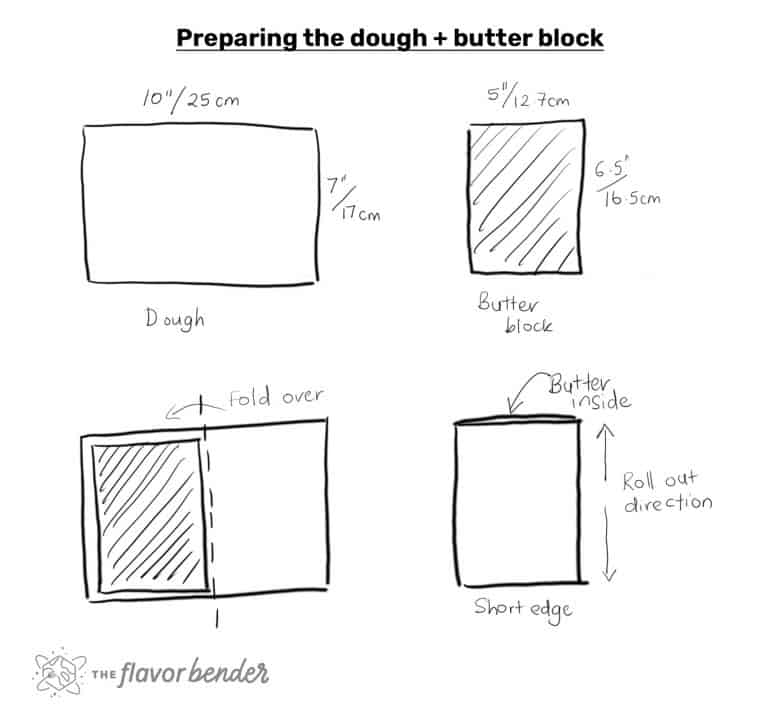 An illustration on making croissants - dimensions of the dough and butter block.